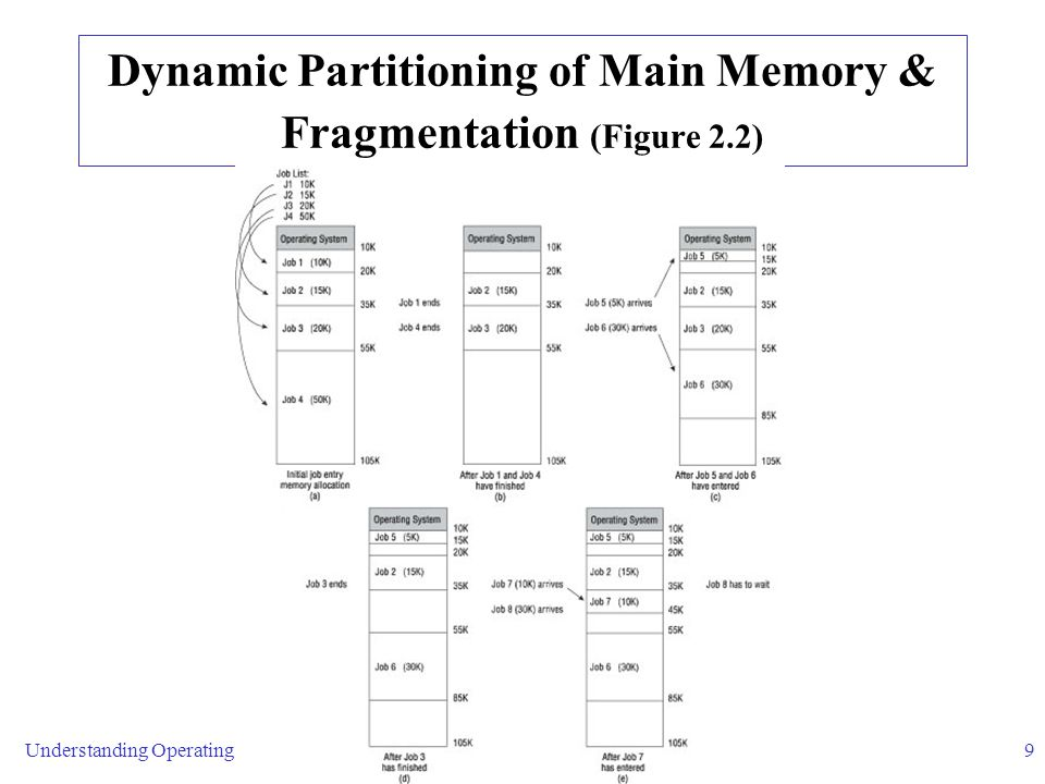 Understanding Operating Systems9 Dynamic Partitioning of Main Memory & Fragmentation (Figure 2.2)
