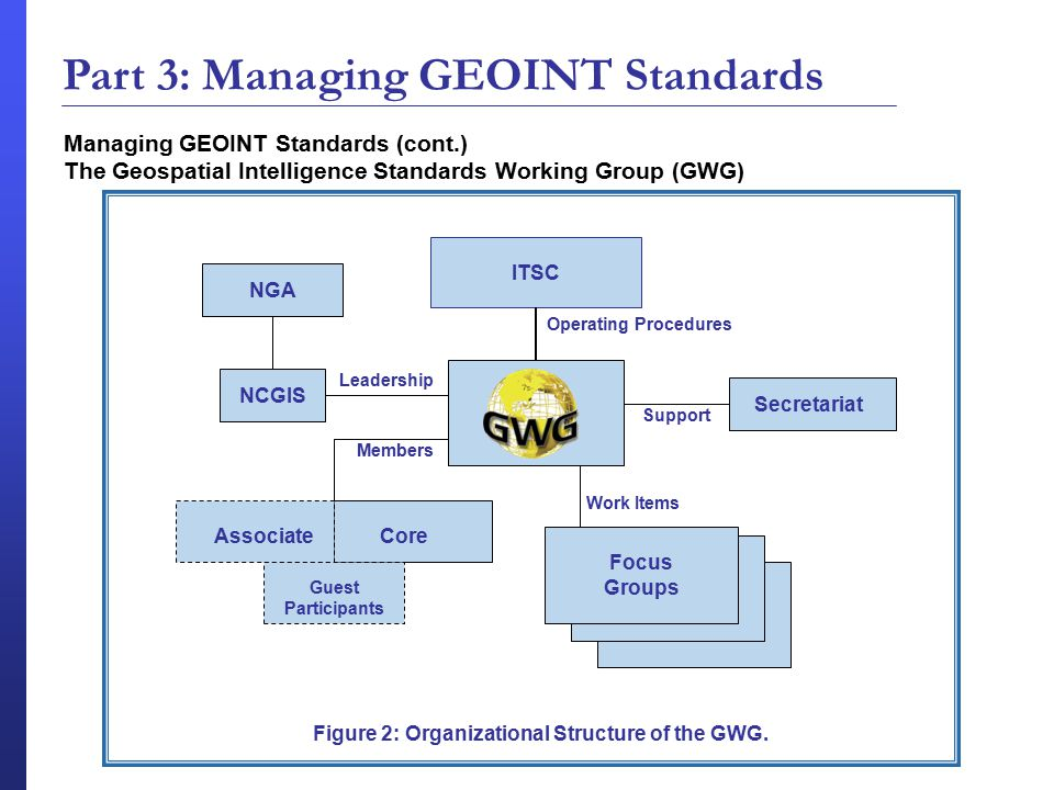 Managing GEOINT Standards (cont.) The Geospatial Intelligence Standards Working Group (GWG) Figure 2: GWG Organization Figure 2: GWG Organization ITSC GWG Secretariat Focus Groups NGA NCGIS AssociateCore Guest Participants Leadership Members Figure 2: Organizational Structure of the GWG.