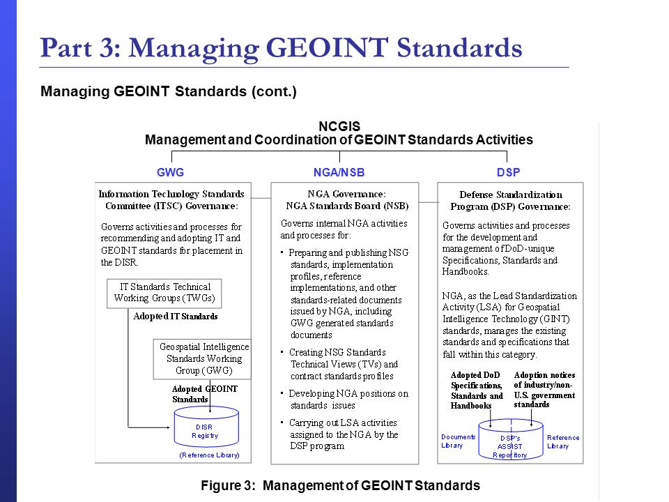 Managing GEOINT Standards (cont.) Part 3: Managing GEOINT Standards GWGDSPNGA/NSB Figure 3: Management of GEOINT Standards NCGIS Management and Coordination of GEOINT Standards Activities