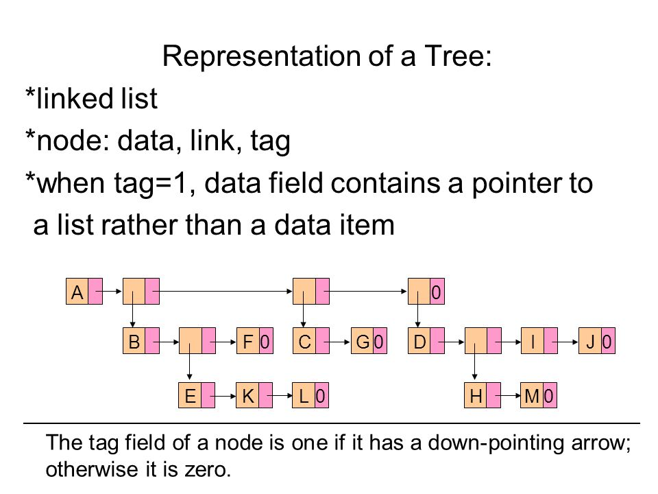 Representation of a Tree: *linked list *node: data, link, tag *when tag=1, data field contains a pointer to a list rather than a data item A0 BF0CG0DIJ0 EKL0HM0 The tag field of a node is one if it has a down-pointing arrow; otherwise it is zero.