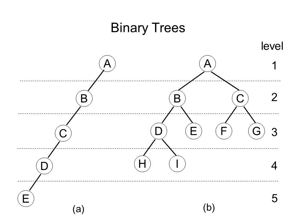Binary Trees A C G B FE HI 1 2 3 4 B D E level 5 D C A (a) (b)