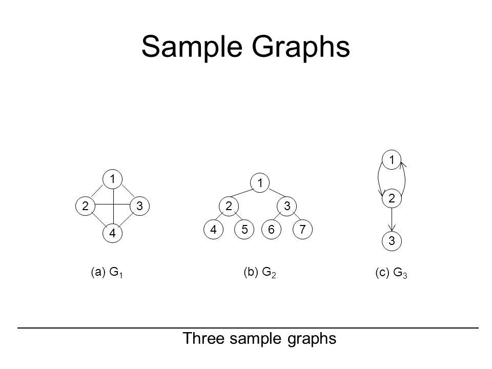 Sample Graphs 1 4 23 1 23 4567 1 2 3 Three sample graphs (a) G 1 (b) G 2 (c) G 3