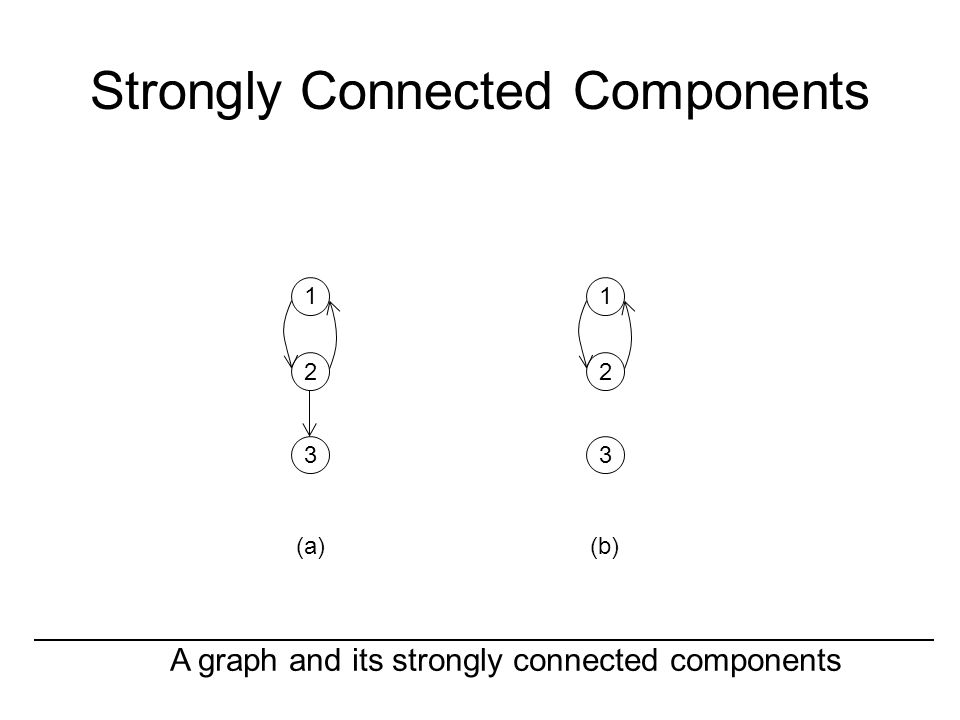 Strongly Connected Components A graph and its strongly connected components (a)(b) 1 2 3 1 2 3