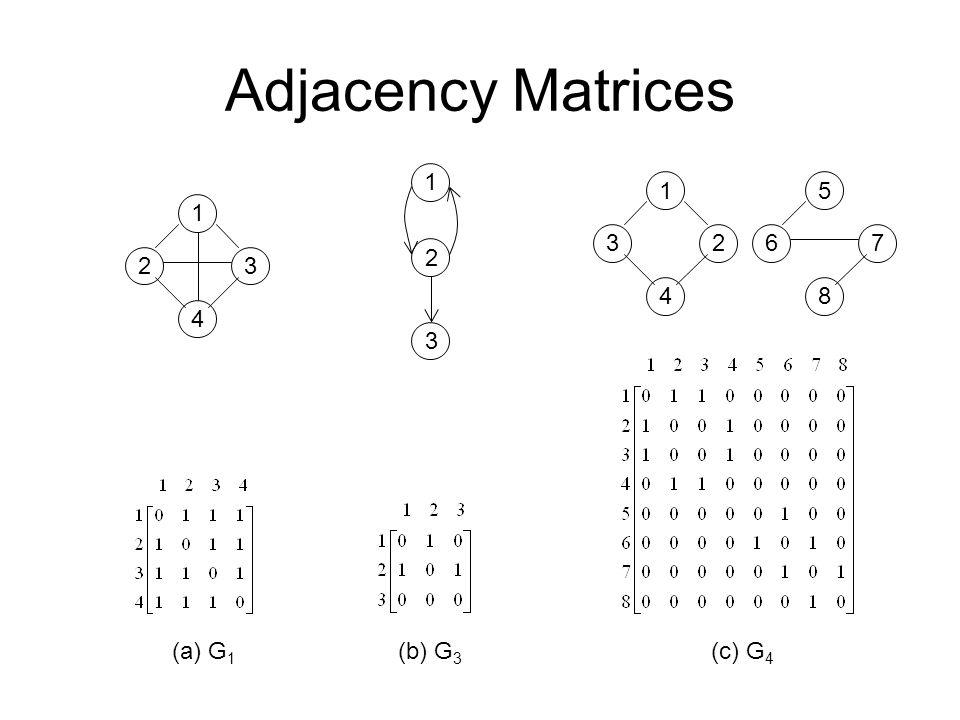 Adjacency Matrices 1 4 23 1 2 3 (a) G 1 (b) G 3 (c) G 4 1 4 32 5 8 67