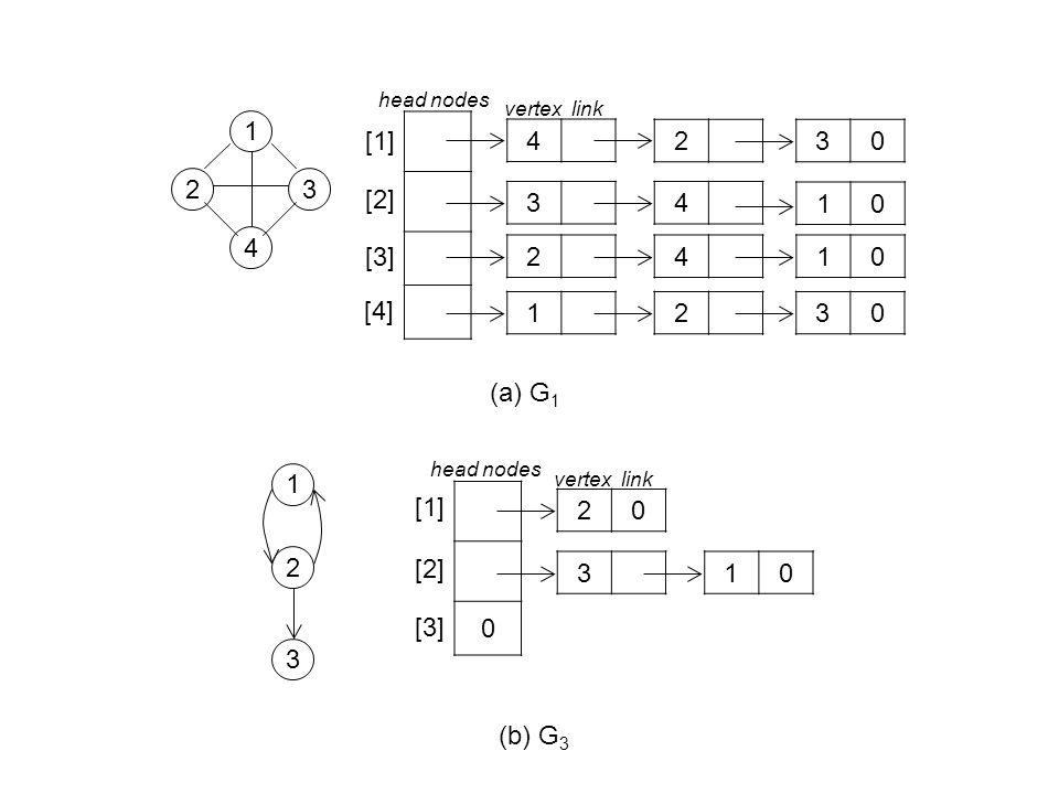 1 4 23 1 2 3 (a) G 1 (b) G 3 0 20 3 [1] [2] [3] 10 4 3 [1] [2] [3] 4 [4] 24 12 230 10 10 30 head nodes vertex link