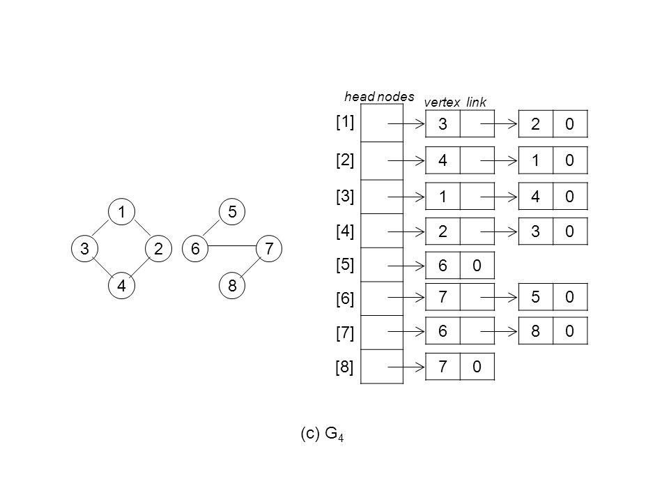 (c) G 4 1 4 32 5 8 67 3 4 [1] [2] [3] 10 [4] 140 230 20 head nodes vertex link [5] [6] [7] [8] 60 750 680 70