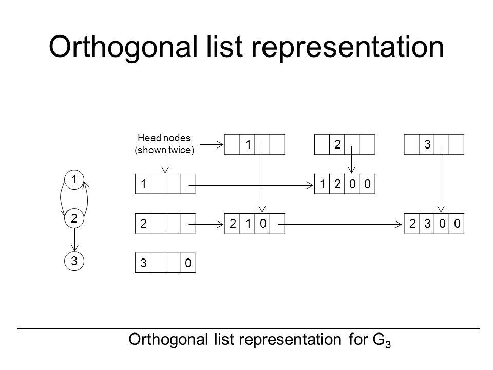 Orthogonal list representation Orthogonal list representation for G 3 1 2 3 123 11200 22102300 30 Head nodes (shown twice)