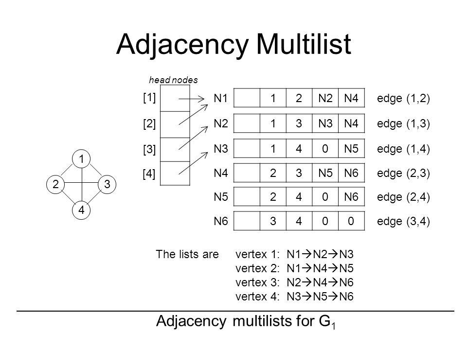 Adjacency Multilist Adjacency multilists for G 1 N1 12N2N4edge (1,2) N2 13N3N4edge (1,3) [1] [2] [3] [4] N3 140N5edge (1,4) N4 23N5N6edge (2,3) head n