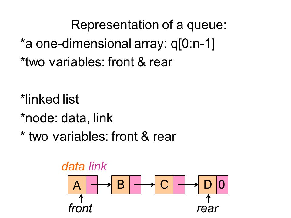 Representation of a queue: *a one-dimensional array: q[0:n-1] *two variables: front & rear *linked list *node: data, link * two variables: front & rear A BCD data link front rear 0
