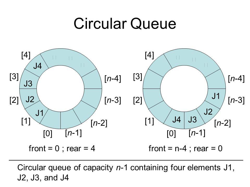 Circular Queue front = 0 ; rear = 4 [n-1] [n-2] [n-3] [n-4] [0] [1] [2] [3] [4] ‧ ‧ ‧ J4 J3 J2 J1 front = n-4 ; rear = 0 [n-1] [n-2] [n-3] [n-4] [0] [