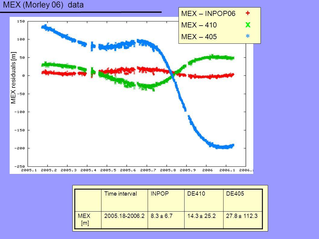 MEX (Morley 06) data MEX – INPOP06 + MEX – 410 x MEX – 405  MEX residuals [m] Time interval INPOP DE410DE405 MEX [m] 2005.18-2006.28.3 ± 6.714.3 ± 25.227.8 ± 112.3