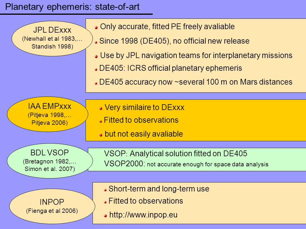 JPL DExxx (Newhall et al 1983,… Standish 1998) VSOP : Analytical solution fitted on DE405 VSOP2000: not accurate enough for space data analysis Only a