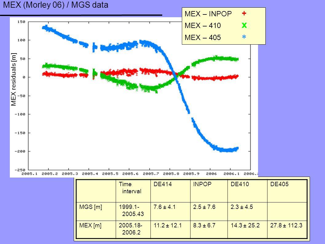 MEX (Morley 06) / MGS data MEX – INPOP + MEX – 410 x MEX – 405  MEX residuals [m] Time interval DE414 INPOP DE410DE405 MGS [m] 1999.1- 2005.43 7.6 ± 4.12.5 ± 7.62.3 ± 4.5 MEX [m]2005.18- 2006.2 11.2 ± 12.18.3 ± 6.714.3 ± 25.227.8 ± 112.3