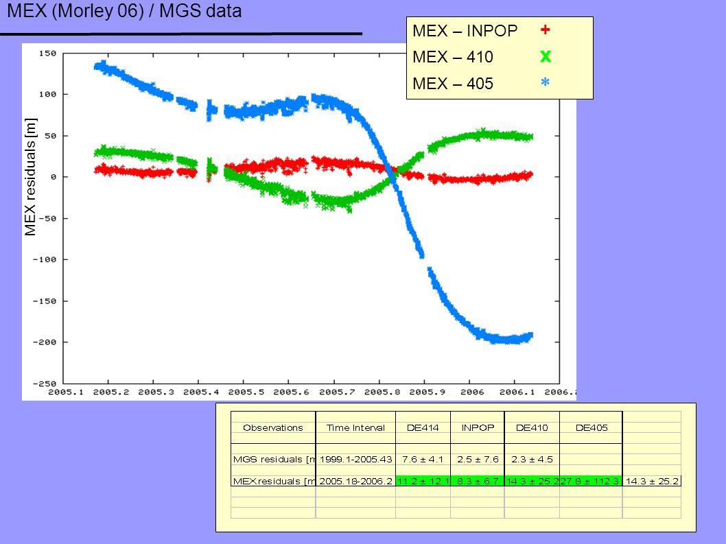 MEX (Morley 06) / MGS data MEX – INPOP + MEX – 410 x MEX – 405  MEX residuals [m]