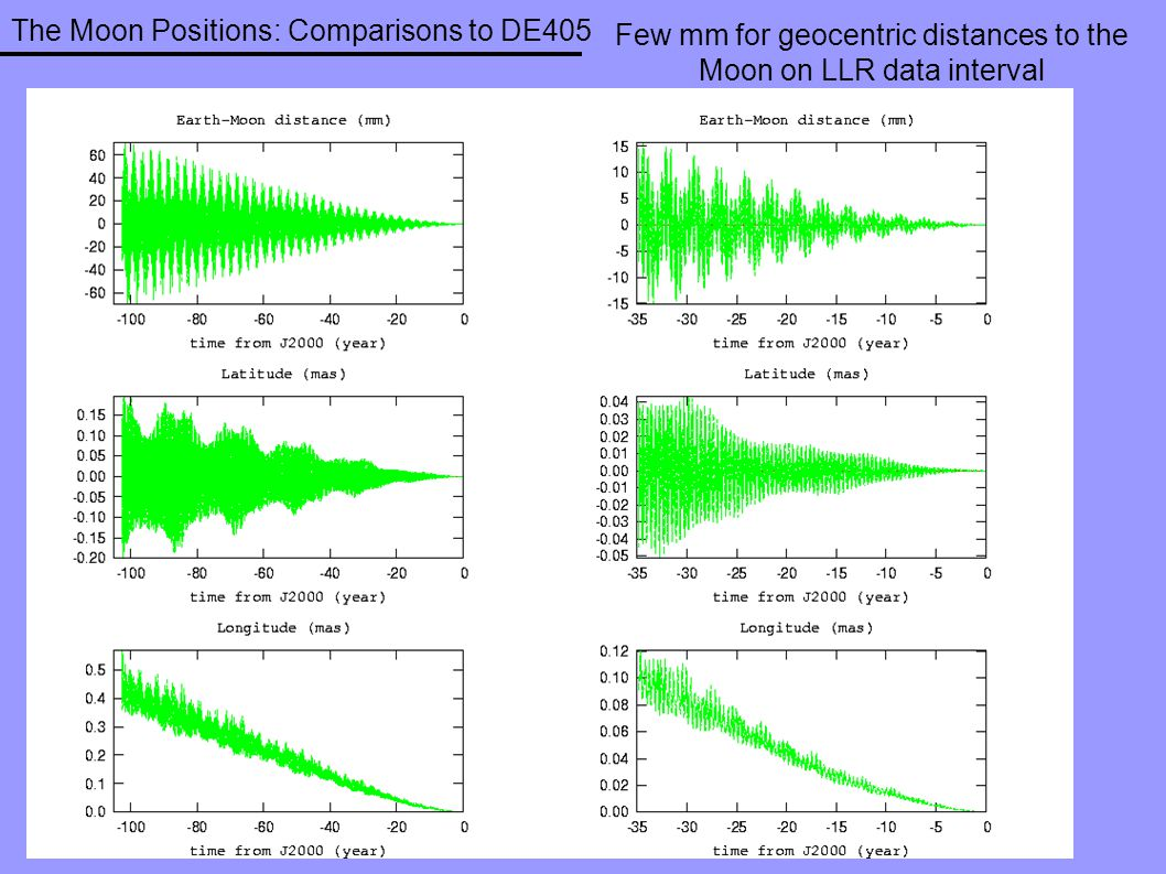 The Moon Positions: Comparisons to DE405 Few mm for geocentric distances to the Moon on LLR data interval