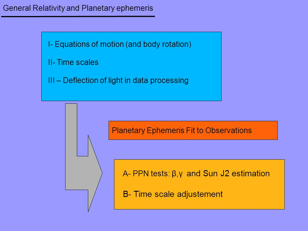 General Relativity and Planetary ephemeris I- Equations of motion (and body rotation) II- Time scales III – Deflection of light in data processing A-