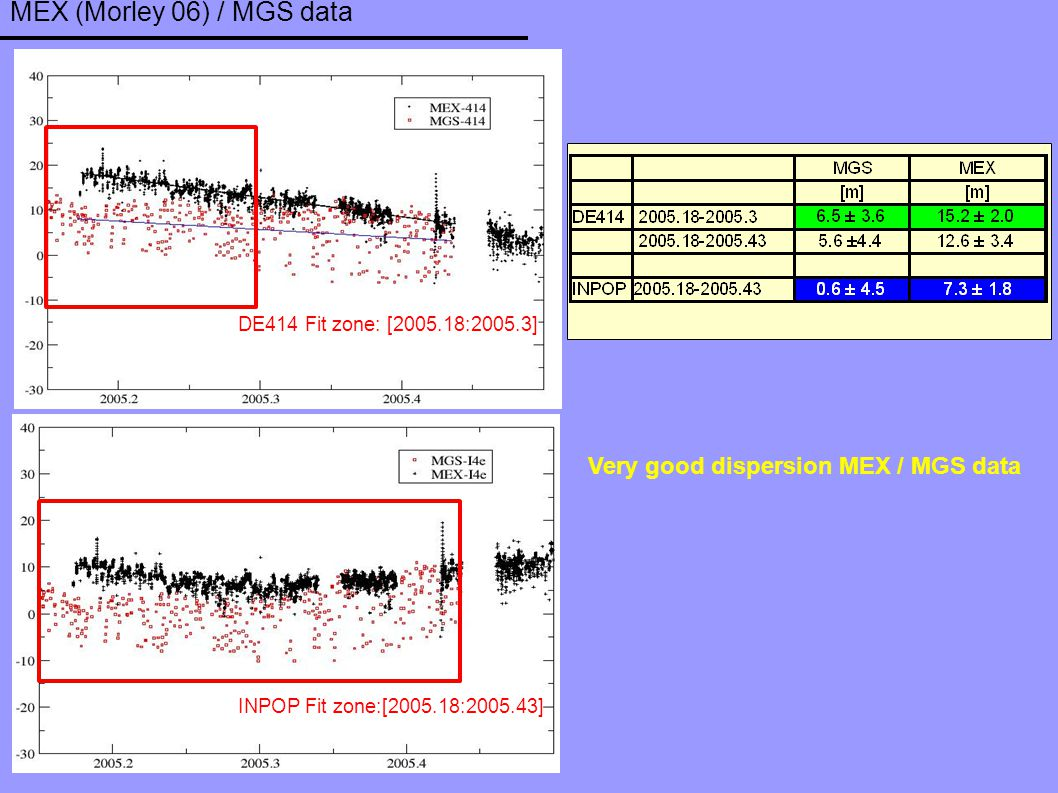MEX (Morley 06) / MGS data Very good dispersion MEX / MGS data DE414 Fit zone: [2005.18:2005.3] INPOP Fit zone:[2005.18:2005.43]