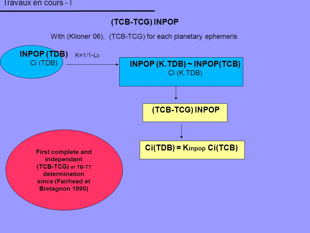 First complete and independant (TCB-TCG) or TB-TT determination since (Fairhead et Bretagnon 1990) Travaux en cours - I With (Klioner 06), (TCB-TCG) f
