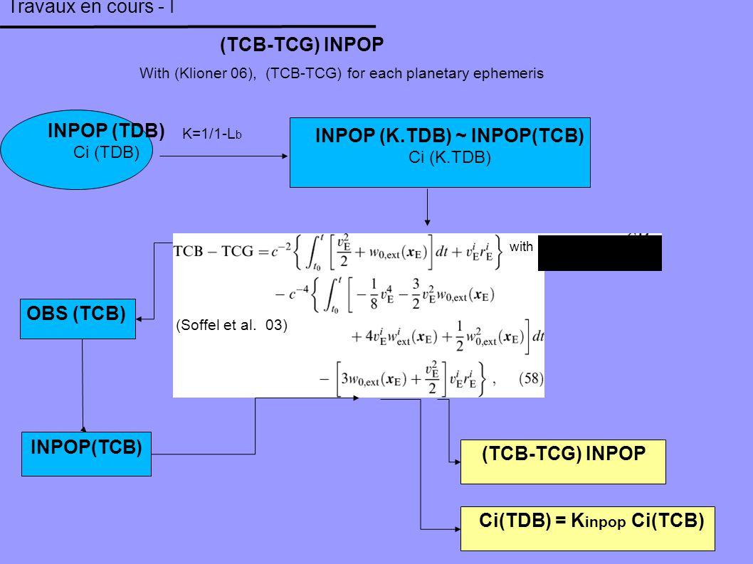 Travaux en cours - I With (Klioner 06), (TCB-TCG) for each planetary ephemeris (TCB-TCG) INPOP INPOP (TDB) Ci (TDB) INPOP (K.TDB) ~ INPOP(TCB) Ci (K.TDB) K=1/1-L b (Soffel et al.