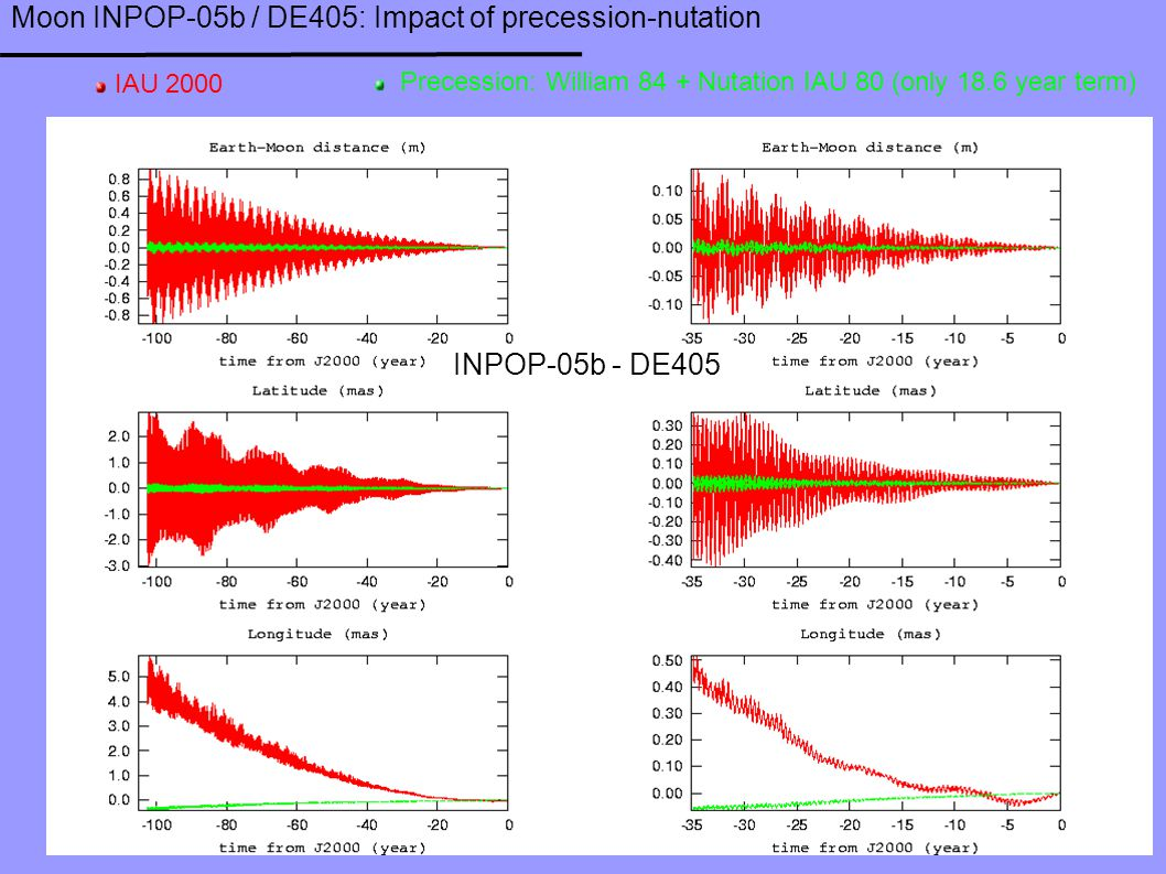 Moon INPOP-05b / DE405: Impact of precession-nutation IAU 2000 Precession: William 84 + Nutation IAU 80 (only 18.6 year term) INPOP-05b - DE405