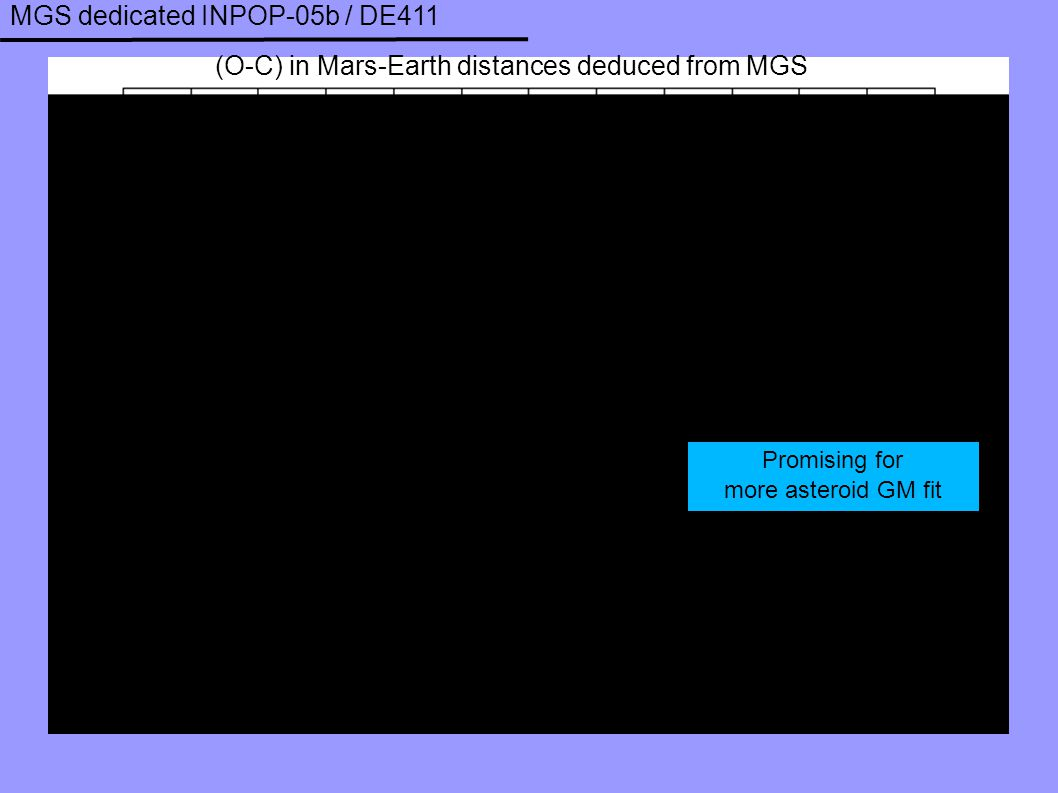 MGS dedicated INPOP-05b / DE411 Promising for more asteroid GM fit (O-C) in Mars-Earth distances deduced from MGS
