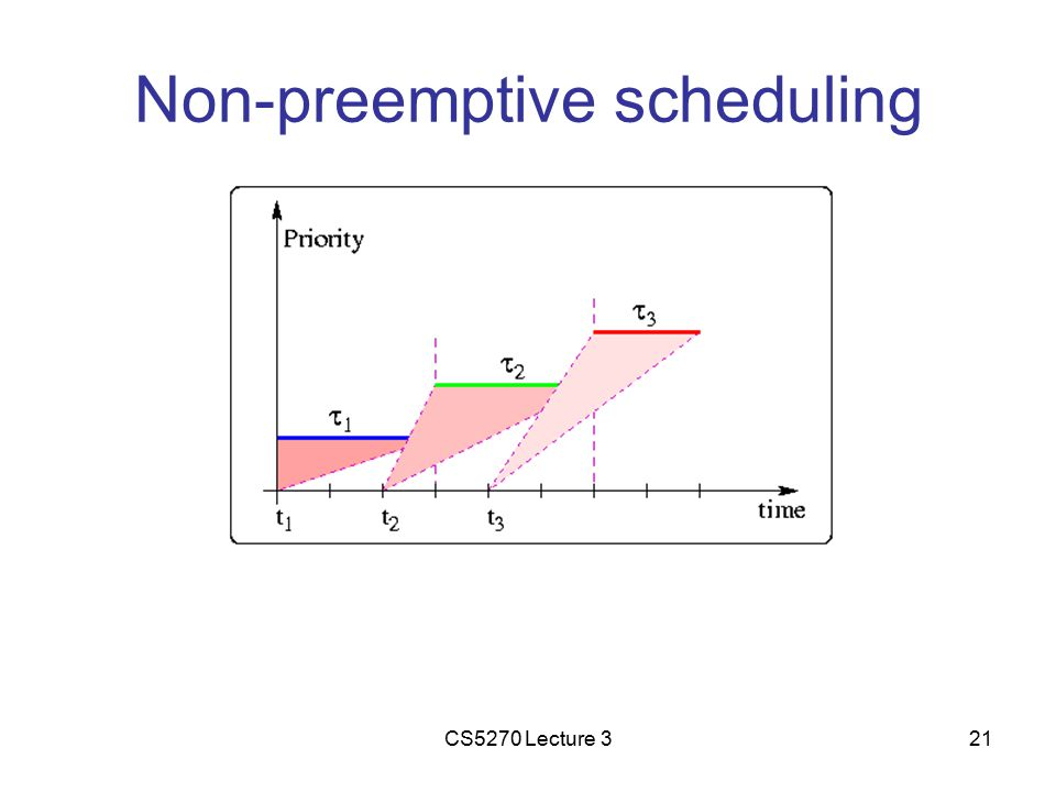 CS5270 Lecture 321 Non-preemptive scheduling