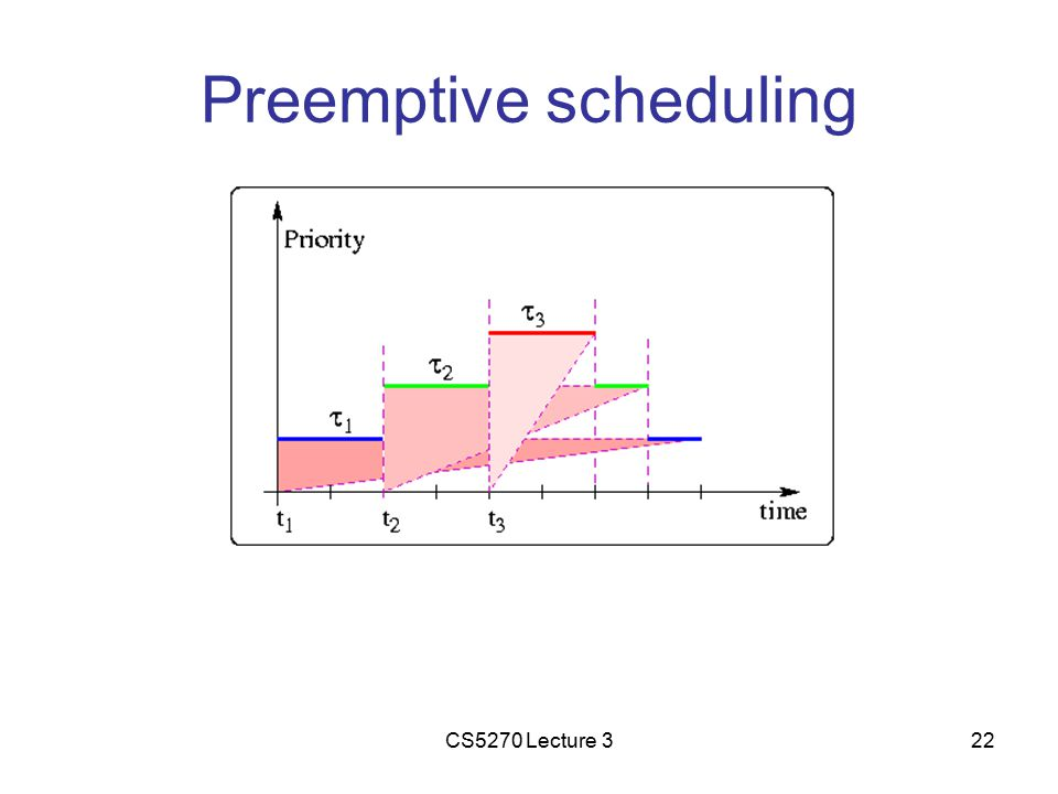 CS5270 Lecture 322 Preemptive scheduling
