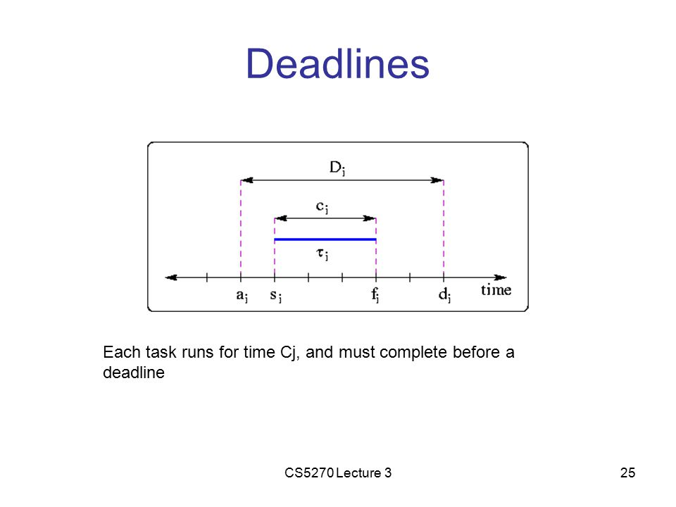 CS5270 Lecture 325 Deadlines Each task runs for time Cj, and must complete before a deadline