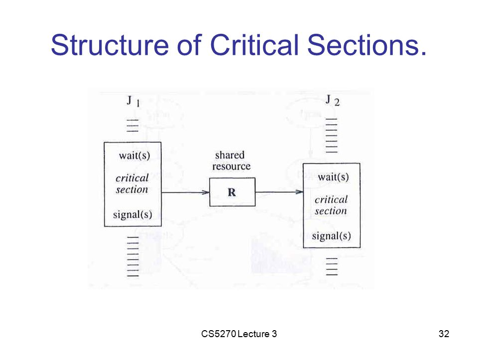 CS5270 Lecture 332 Structure of Critical Sections.