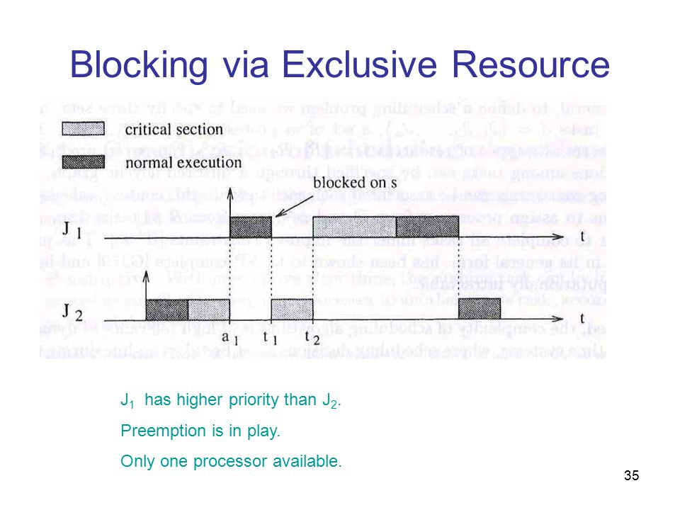 35 Blocking via Exclusive Resource J 1 has higher priority than J 2.