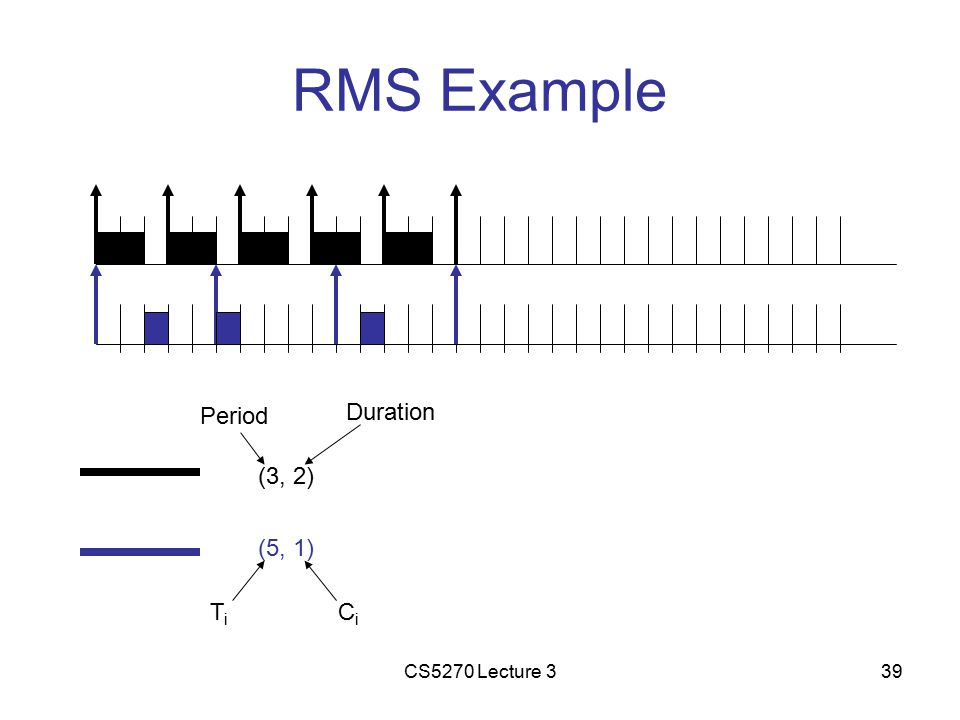 CS5270 Lecture 339 RMS Example (3, 2) (5, 1) Period Duration TiTi CiCi