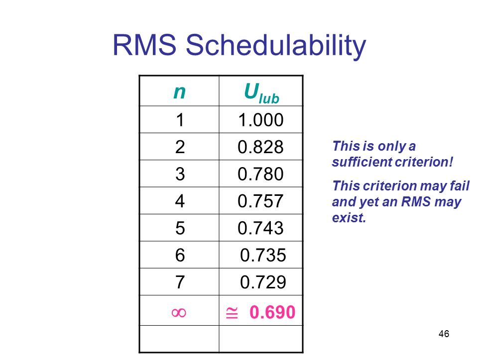 46 RMS Schedulability nU lub 11.000 20.828 30.780 40.757 50.743 6 0.735 7 0.729  0.690 This is only a sufficient criterion.