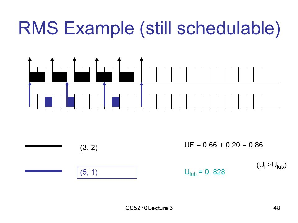 CS5270 Lecture 348 RMS Example (still schedulable) (3, 2) (5, 1) UF = 0.66 + 0.20 = 0.86 U lub = 0.
