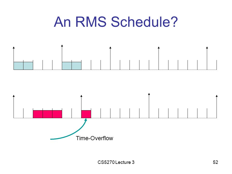 CS5270 Lecture 352 An RMS Schedule Time-Overflow