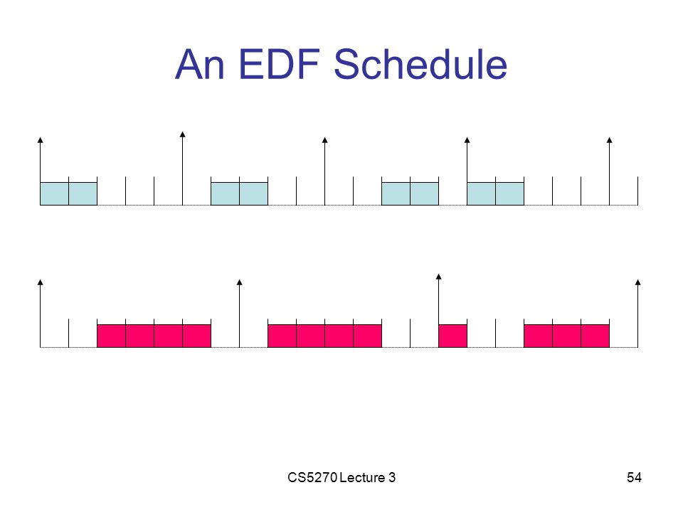 CS5270 Lecture 354 An EDF Schedule