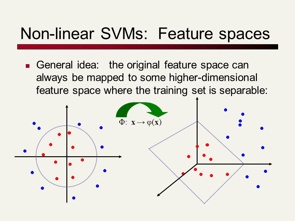 Non-linear SVMs: Feature spaces General idea: the original feature space can always be mapped to some higher-dimensional feature space where the train