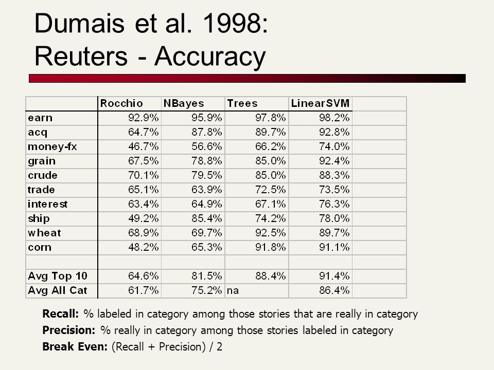 Dumais et al. 1998: Reuters - Accuracy Recall: % labeled in category among those stories that are really in category Precision: % really in category a