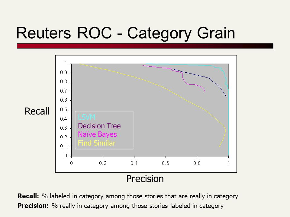 Reuters ROC - Category Grain Precision Recall LSVM Decision Tree Naïve Bayes Find Similar Recall: % labeled in category among those stories that are really in category Precision: % really in category among those stories labeled in category