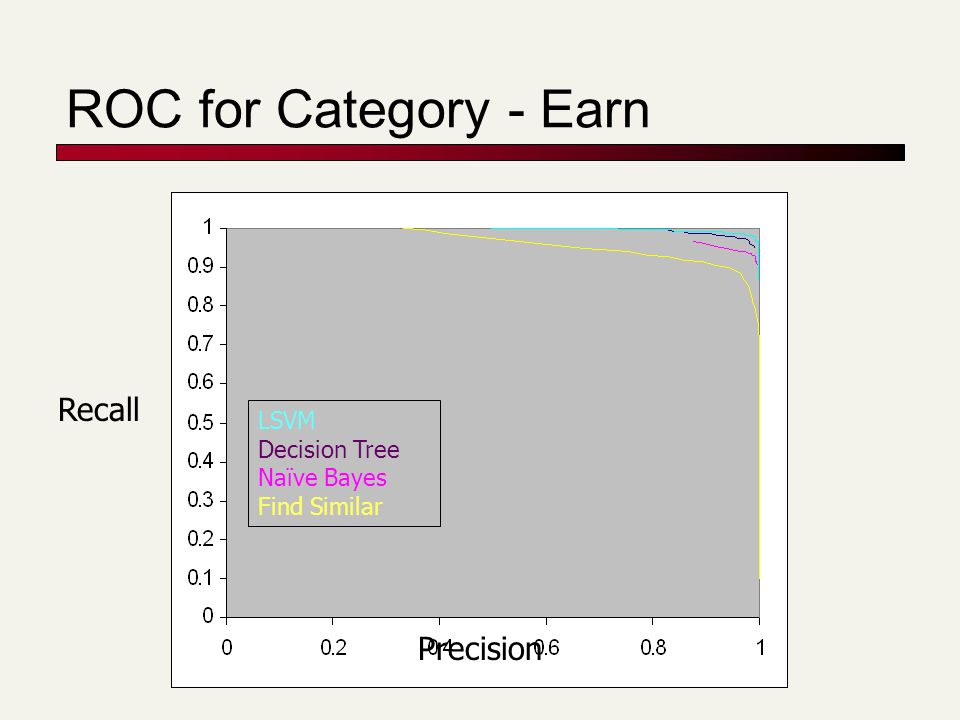 ROC for Category - Crude LSVM Decision Tree Naïve Bayes Find Similar Precision Recall