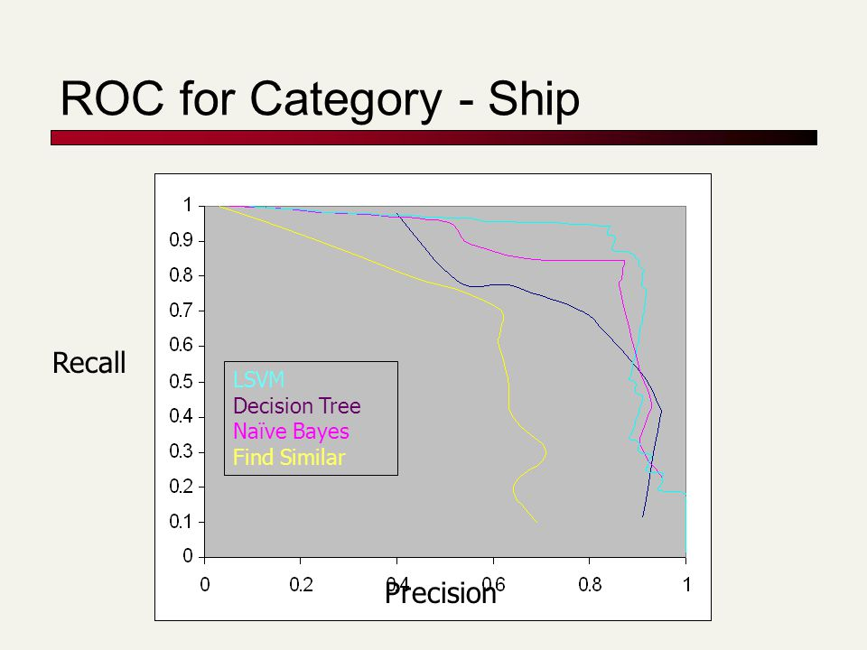 ROC for Category - Ship LSVM Decision Tree Naïve Bayes Find Similar Precision Recall