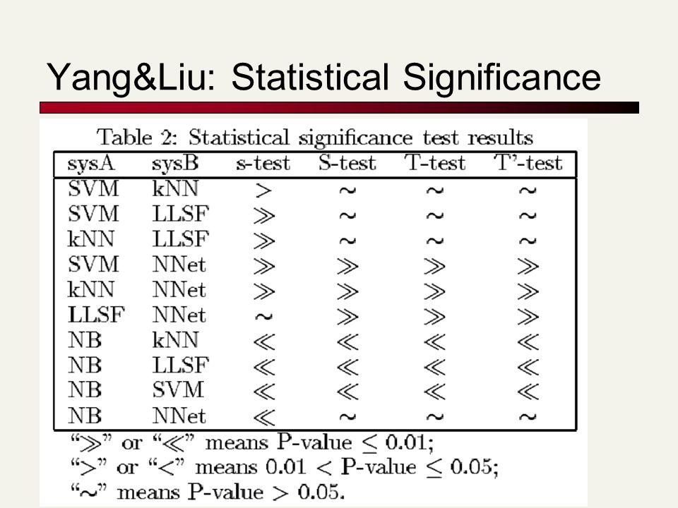 Yang&Liu: Statistical Significance