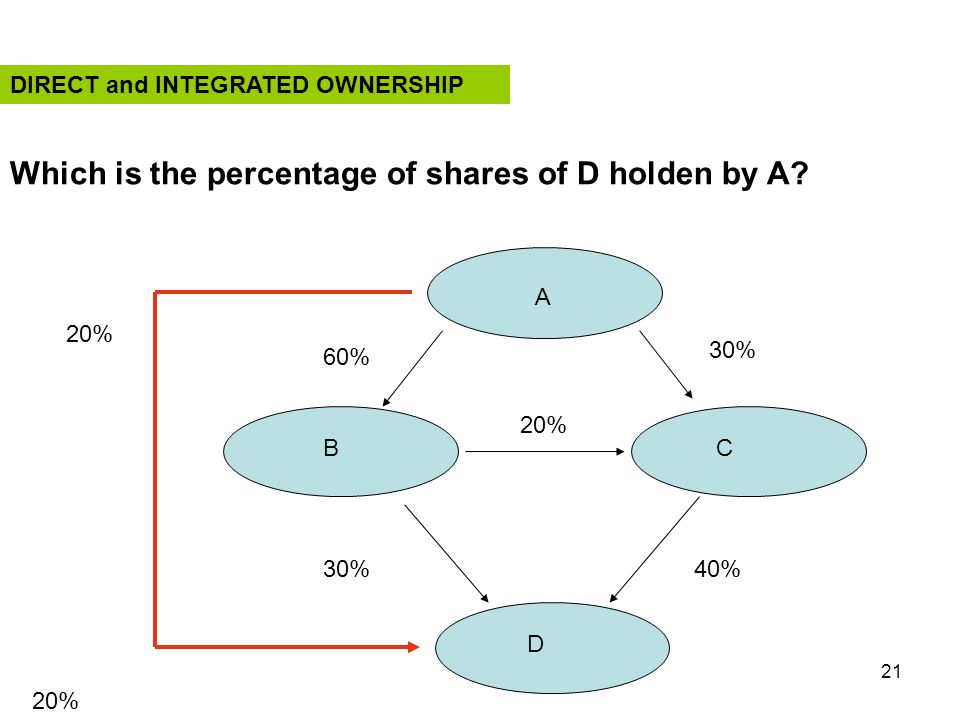 21 A BC D 30% 20% 40%30% 60% 20% Which is the percentage of shares of D holden by A? DIRECT and INTEGRATED OWNERSHIP