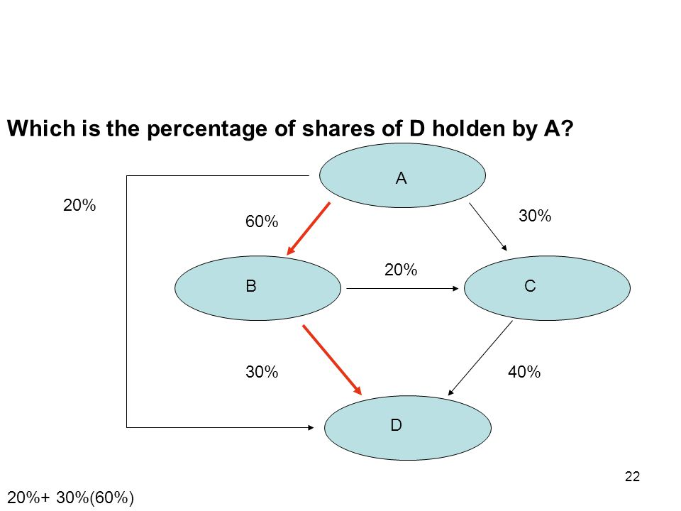 22 A BC D 30% 20% 40%30% 60% 20% 20%+ 30%(60%) Which is the percentage of shares of D holden by A?