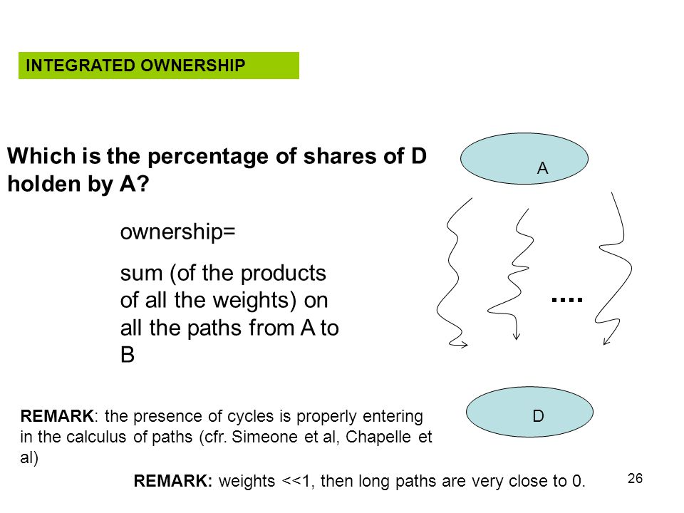 26 A D ownership= sum (of the products of all the weights) on all the paths from A to B REMARK: weights <<1, then long paths are very close to 0. Whic