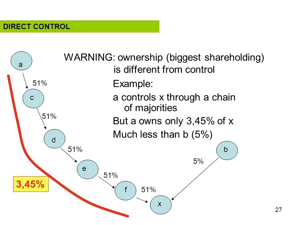 27 WARNING: ownership (biggest shareholding) is different from control Example: a controls x through a chain of majorities But a owns only 3,45% of x Much less than b (5%) 51% 5% a b c d e f x 3,45% DIRECT CONTROL