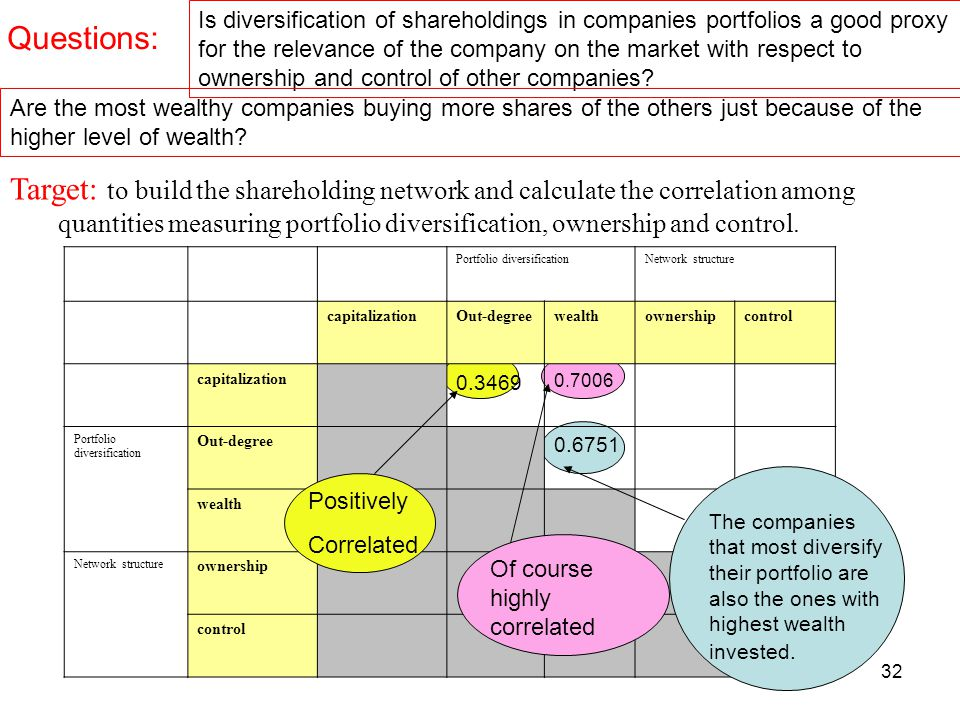 32 Target: to build the shareholding network and calculate the correlation among quantities measuring portfolio diversification, ownership and control