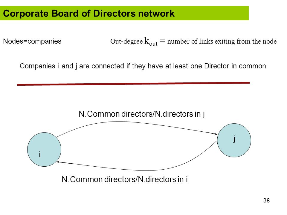 38 i j N.Common directors/N.directors in j N.Common directors/N.directors in i Corporate Board of Directors network Out-degree k out = number of links
