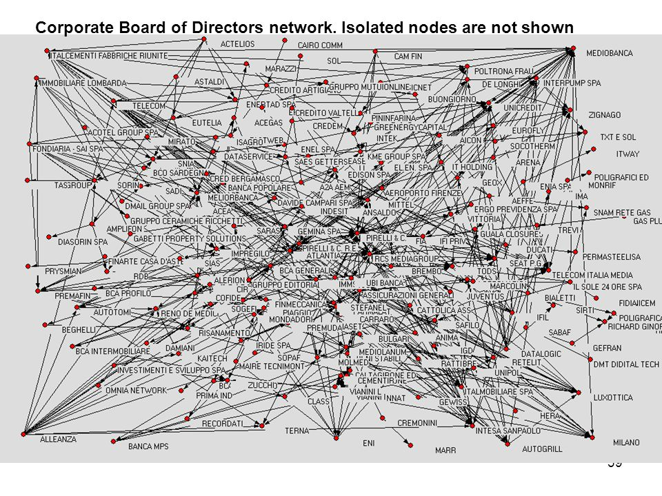 39 Corporate Board of Directors network. Isolated nodes are not shown