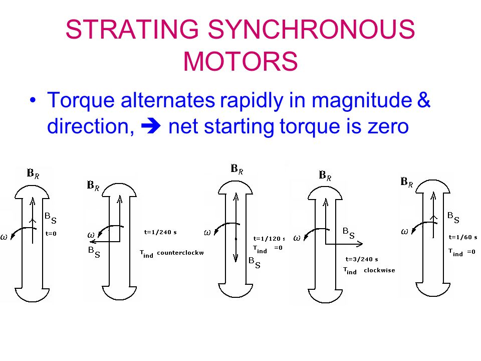 STRATING SYNCHRONOUS MOTORS Torque alternates rapidly in magnitude & direction,  net starting torque is zero