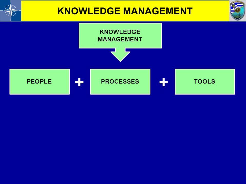 KNOWLEDGE MANAGEMENT PEOPLEPROCESSESTOOLS ++